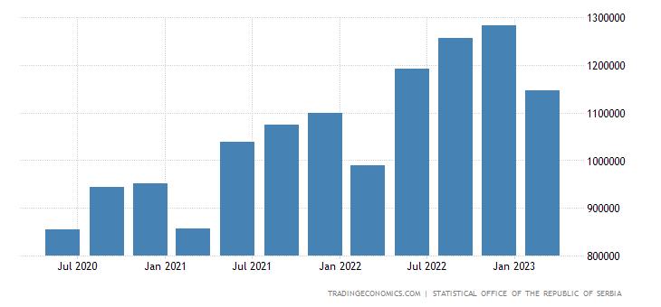 Serbia Consumer Spending