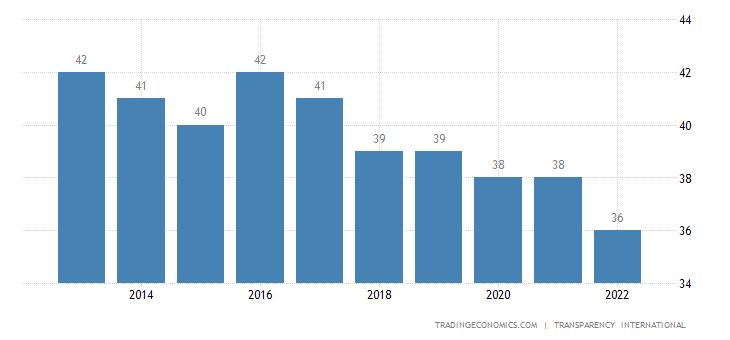 Serbia Corruption Index