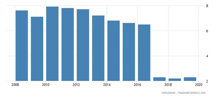 serbia cost of business start up procedures percent of gni per capita wb data