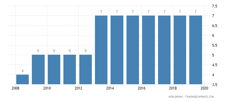 serbia credit depth of information index 0 low to 6 high wb data