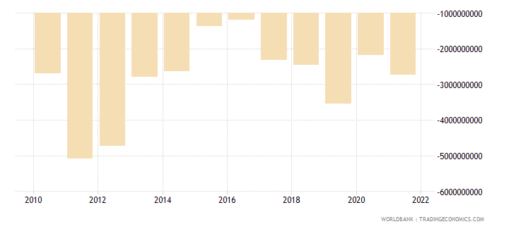 serbia current account balance bop us dollar wb data