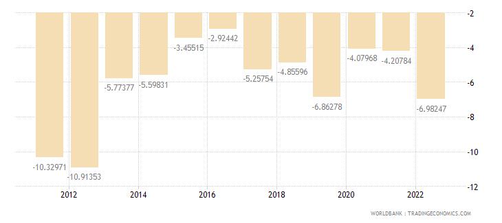 serbia current account balance percent of gdp wb data