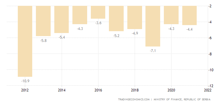 Serbia Current Account to GDP