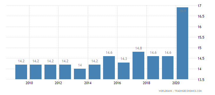 serbia death rate crude per 1 000 people wb data