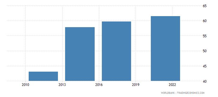 serbia debit card percent age 15 wb data