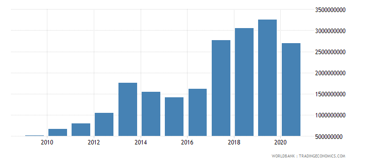serbia debt service on external debt public and publicly guaranteed ppg tds us dollar wb data