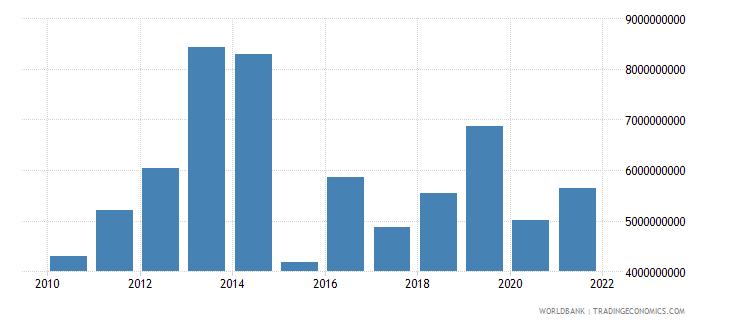 serbia debt service on external debt total tds us dollar wb data