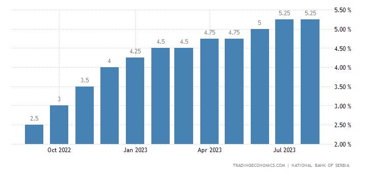 Deposit Interest Rate in Serbia