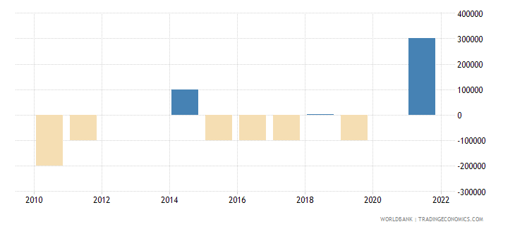 serbia discrepancy in expenditure estimate of gdp current lcu wb data