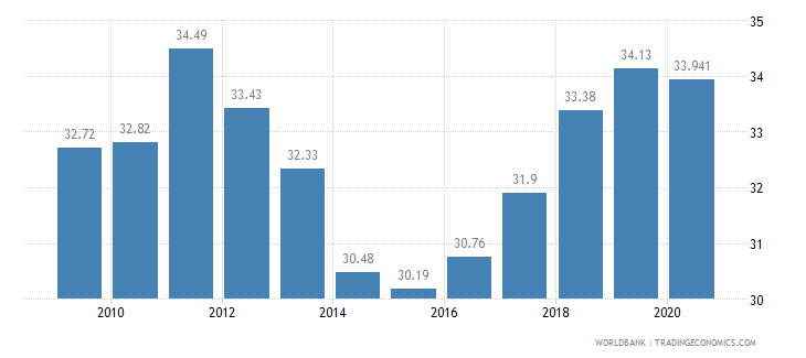 serbia employees industry male percent of male employment wb data