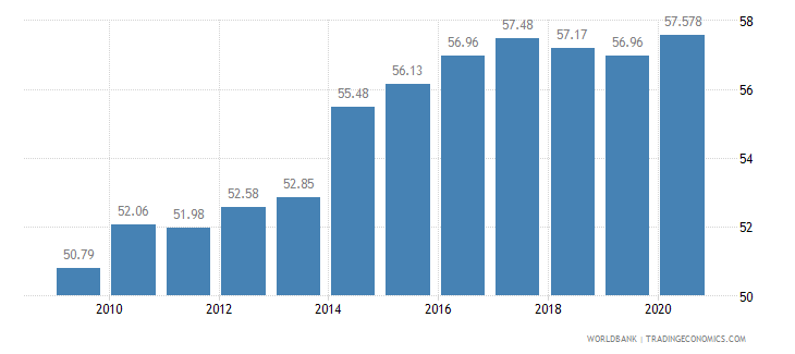 serbia employment in services percent of total employment wb data