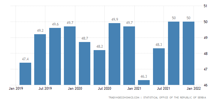 Serbia Employment Rate