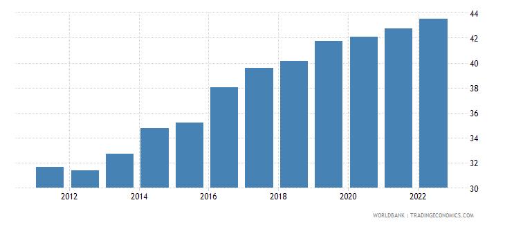 serbia employment to population ratio 15 female percent modeled ilo estimate wb data