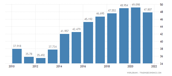 serbia employment to population ratio 15 plus  total percent wb data