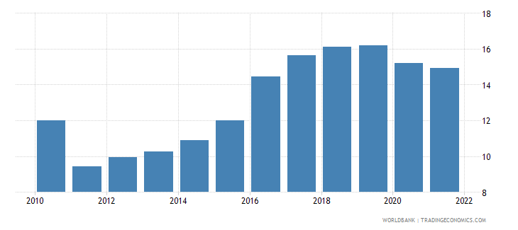 serbia employment to population ratio ages 15 24 female percent modeled ilo estimate wb data