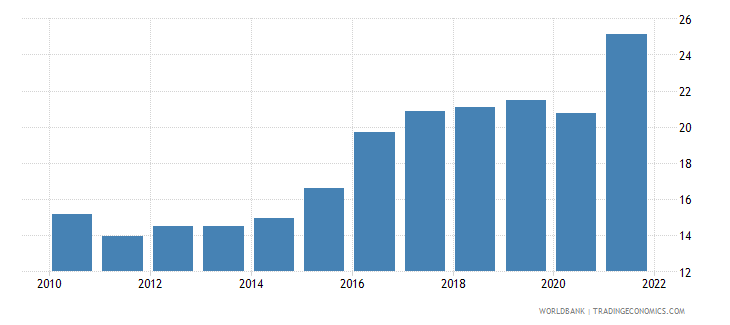 serbia employment to population ratio ages 15 24 total percent national estimate wb data