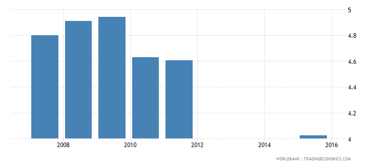 serbia expenditure on primary as percent of total government expenditure percent wb data