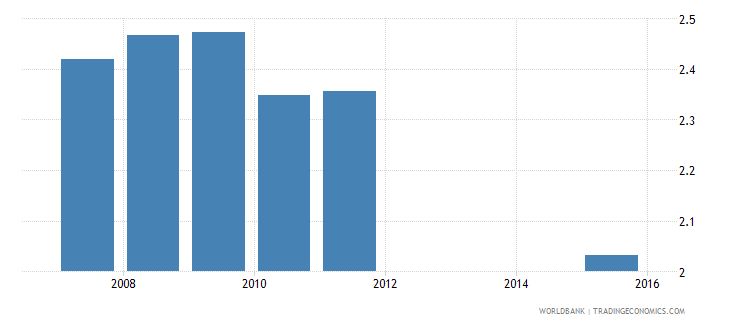 serbia expenditure on secondary as percent of total government expenditure percent wb data