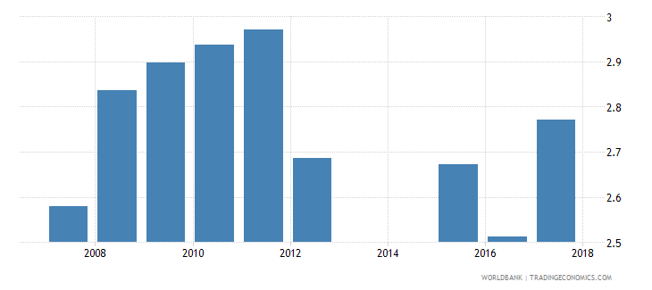 serbia expenditure on tertiary as percent of total government expenditure percent wb data
