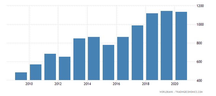 serbia export value index 2000  100 wb data