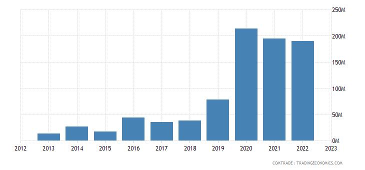 serbia exports algeria