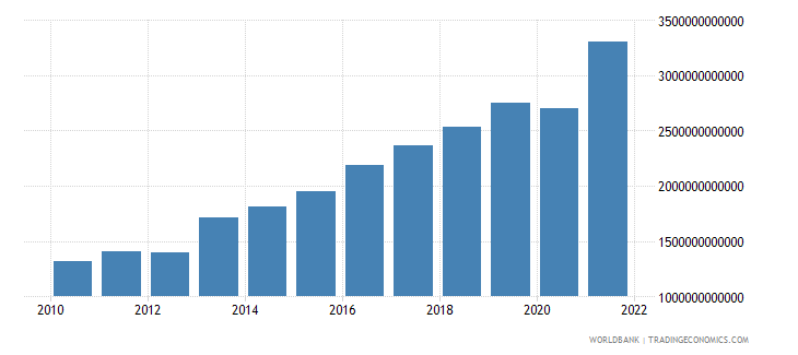 serbia exports as a capacity to import constant lcu wb data