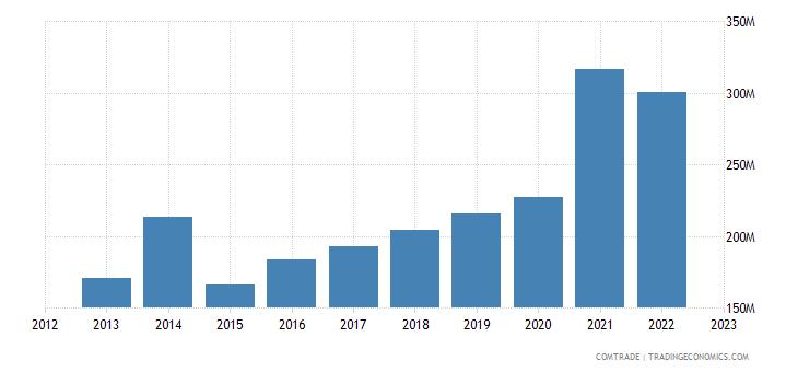 serbia exports belgium