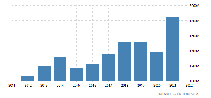 serbia exports bosnia herzegovina