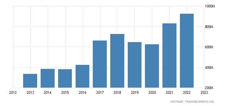 serbia exports bulgaria