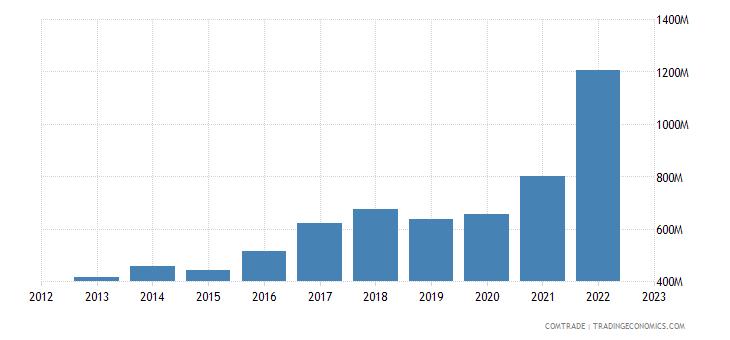 serbia exports croatia