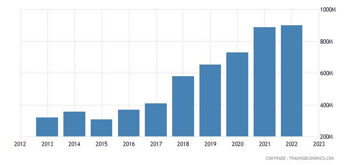 serbia exports czech republic