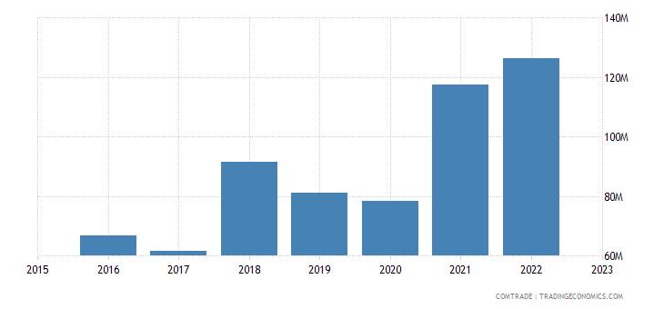 serbia exports germany aluminum