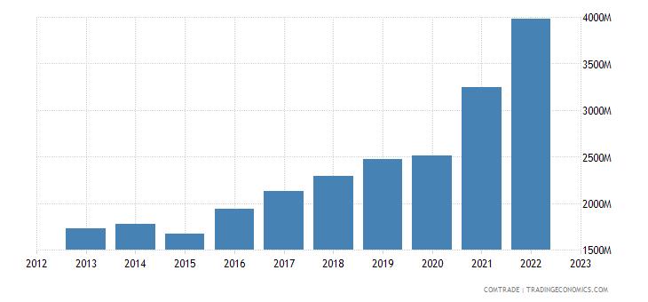 serbia exports germany