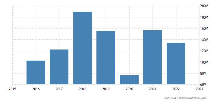 serbia exports italy iron steel