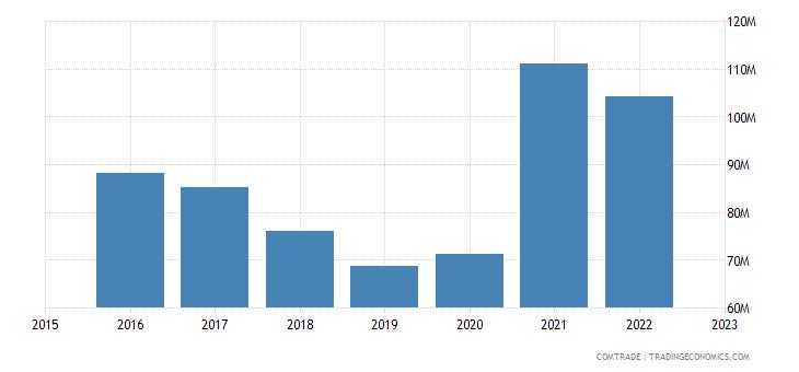 serbia exports italy plastics