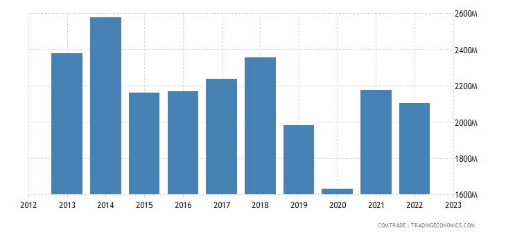 serbia exports italy