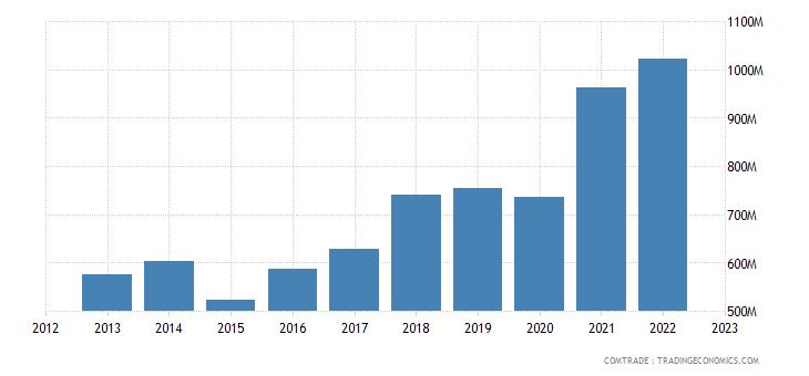 serbia exports macedonia