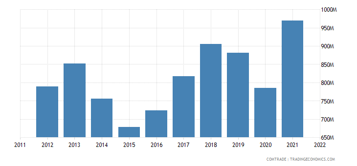 serbia exports montenegro