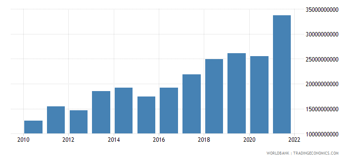serbia exports of goods and services bop us dollar wb data