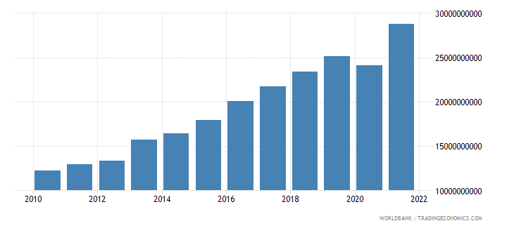 serbia exports of goods and services constant 2000 us dollar wb data