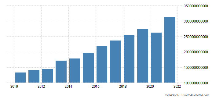 serbia exports of goods and services constant lcu wb data