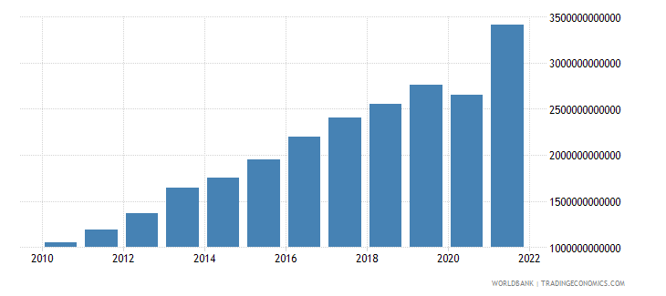 serbia exports of goods and services current lcu wb data