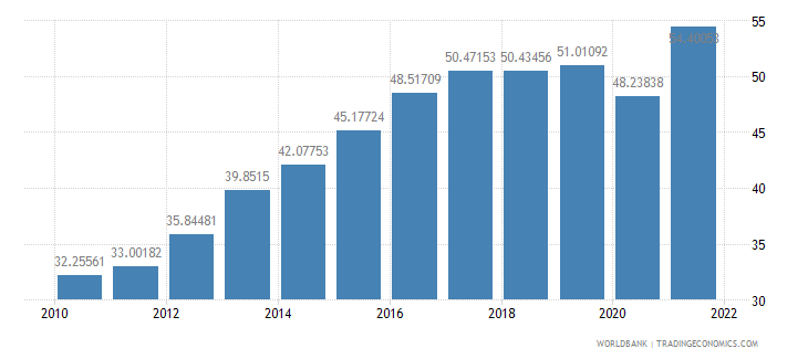 serbia exports of goods and services percent of gdp wb data