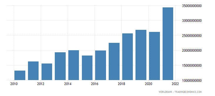 serbia exports of goods services and income bop us dollar wb data
