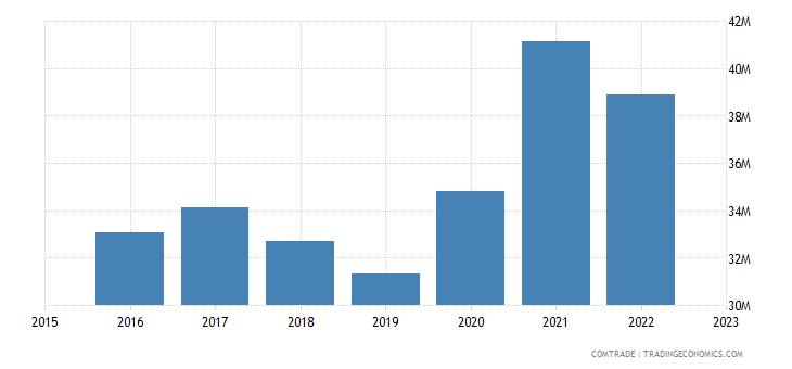 serbia exports poland plastics