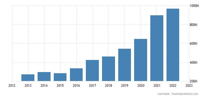 serbia exports poland