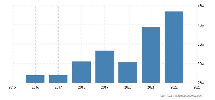 serbia exports romania rubbers