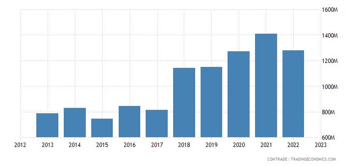 serbia exports romania