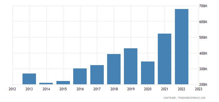 serbia exports slovakia