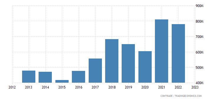 serbia exports slovenia